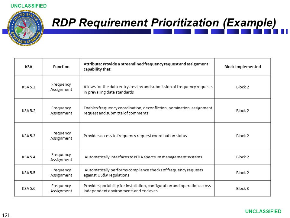 12L UNCLASSIFIED RDP Requirement Prioritization (Example) KSAFunction Attribute: Provide a streamlined frequency request and assignment capability tha