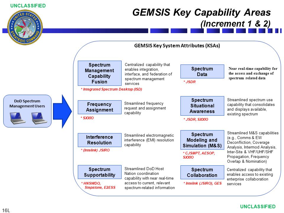 16L UNCLASSIFIED GEMSIS Key Capability Areas (Increment 1 & 2) Streamlined DoD Host Nation coordination capability with near real-time access to curre
