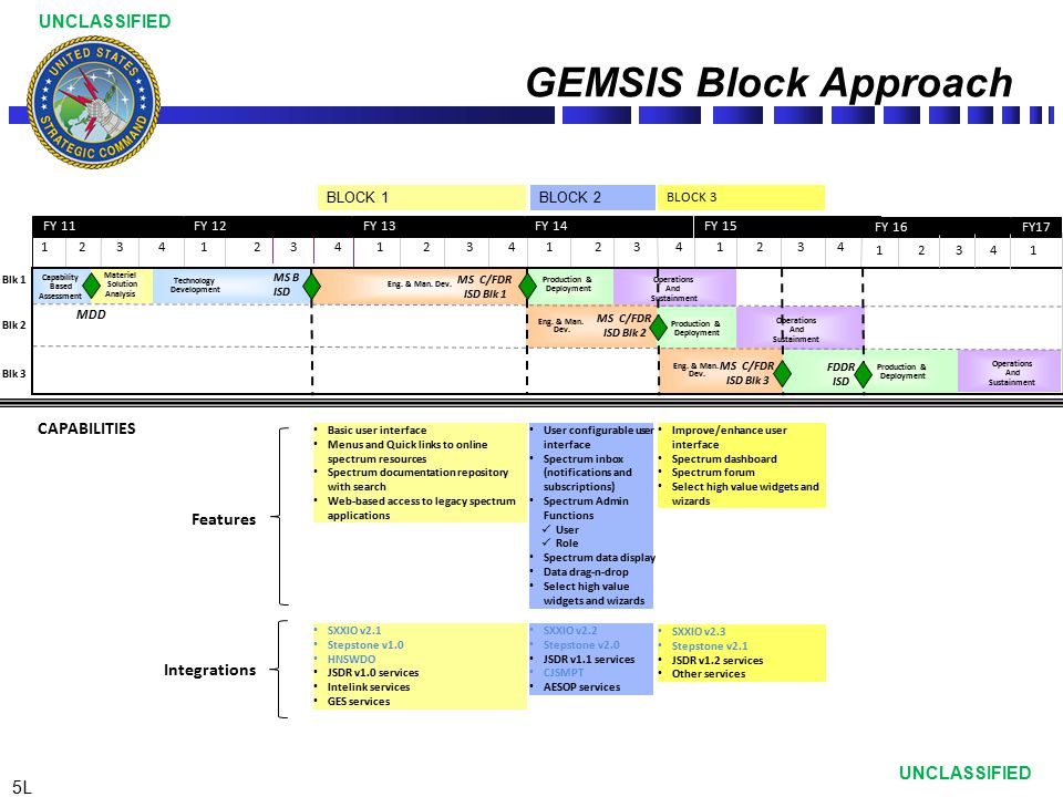 6L UNCLASSIFIED GEMSIS Requirements Increment 2 Capability Development Document (CDD) Dec 2011 Increment 2 Analysis of Alternatives (AoA) Oct 2010 GEMSIS Initial Capabilities Document (ICD) Jan 2006 DoD Spectrum Management Users Identified 7 near-term GEMSIS capabilities Identified 51 capability gaps to be addressed by GEMSIS Developed by DISA SPI Prioritized 11 capability gaps for Increment 2 Recommended the joint adoption of best-of- breed products available in the community Specified existing, fielded systems for adoption by GEMSIS Recommended that GEMSIS use DECC hosting to increase availability and robustness of identified systems Development led by GEMSIS Operational Sponsor (STRATCOM) Translates AoA-prioritized capability gaps into GEMSIS requirements Specifies GEMSIS services to be provided as part of Increment 2 Identifies key performance parameters (KPPs) and key system attributes (KSAs) Submitted Increment 2 CDD into the JCIDS Approval Process in coordination with JS J6 Gatekeeper, JROC approval received Feb 2012 GEMSIS Increment 2 SXXIO Stepstone Leverage JSDR Leverage AESOP Web Services Leverage GES/Intelink GEMSIS Increment 2 Services Spectrum Management Capability Fusion Frequency Assignment Spectrum Dependent Equipment Supportability Interference Resolution Spectrum Data Spectrum Situational Awareness Spectrum Modeling & Simulation (M&S) Spectrum Collaboration GEMSIS Analysis Nov 2003 GEMSIS Increment 1 HNSWDO transitioned from DSO to GEMSIS in August 2009 Inclusion of CJSMPT dependent on a successful transition from the Army Increment 2 Capability Development Document IT Box Conversion Apr 13