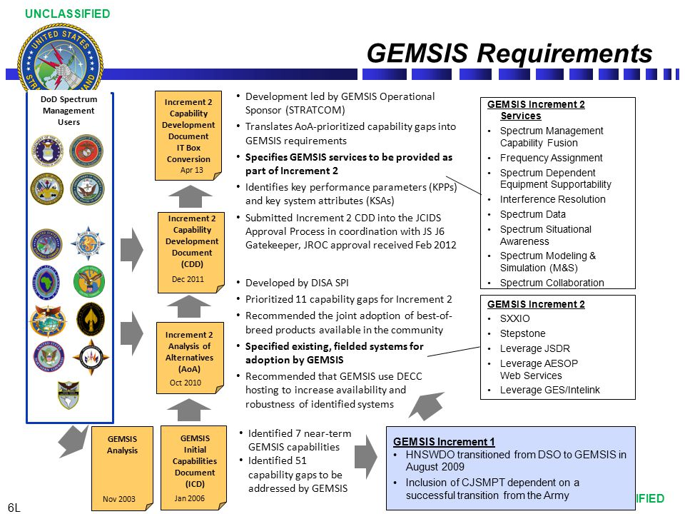 7L UNCLASSIFIED Configuration Management Board Organization & Oversight Flag-level oversight thru STRATCOM J6 & Joint Staff J6 Application and System Software Development Per year = $4.24M Lifecycle Cost = $21.21M (FY12-22) Rationale: Provide web-based Integrated Spectrum Desktop (ISD) capability for Spectrum Capability Fusion that will integrate and serve as the single entry point for users to access GEMSIS spectrum capabilities (HNSWDO, CJSMPT, SXXIO, and Stepstone), provide interface for leveraging JSDR, AESOP, GES and Intelink services, and provide web service entry points for interfacing with additional services Key Performance Parameters KPP#1 Net-Ready KPP#2 System Availability KPP#3 Critical Incident Management Hardware Refresh and System Enhancements & Integration Per year = $10.37M Lifecycle Cost = $130.68M (FY12-22) Rationale: Maintain operational environments and services supporting those environments, address software defects, and implement approved system enhancements Boundaries JROC-Approved GEMSIS Increment 2 Oversight – STRATCOM J6 & Joint Staff J6 Execute – DISA/GEMSIS PMO Co-Chairs Joint Staff J6 & STRATCOM J6 Members Service & COCOM Representatives GEMSIS Operational Sponsor