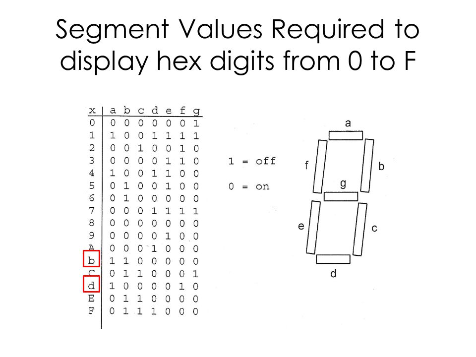 Segment Values Required to display hex digits from 0 to F