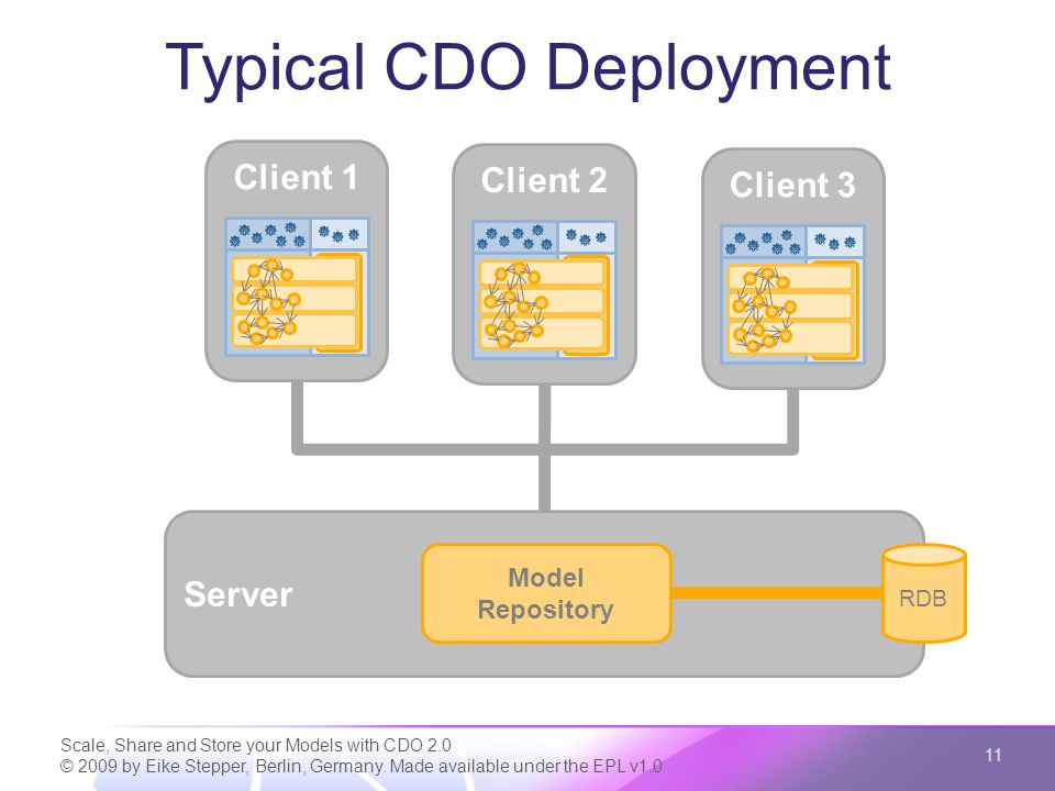 Typical CDO Deployment Scale, Share and Store your Models with CDO 2.0 © 2009 by Eike Stepper, Berlin, Germany. Made available under the EPL v1.0 11 C