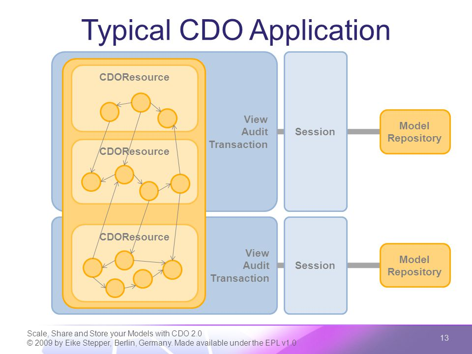 View Audit Transaction View Audit Transaction ResourceSet Typical CDO Application Scale, Share and Store your Models with CDO 2.0 © 2009 by Eike Stepper, Berlin, Germany.
