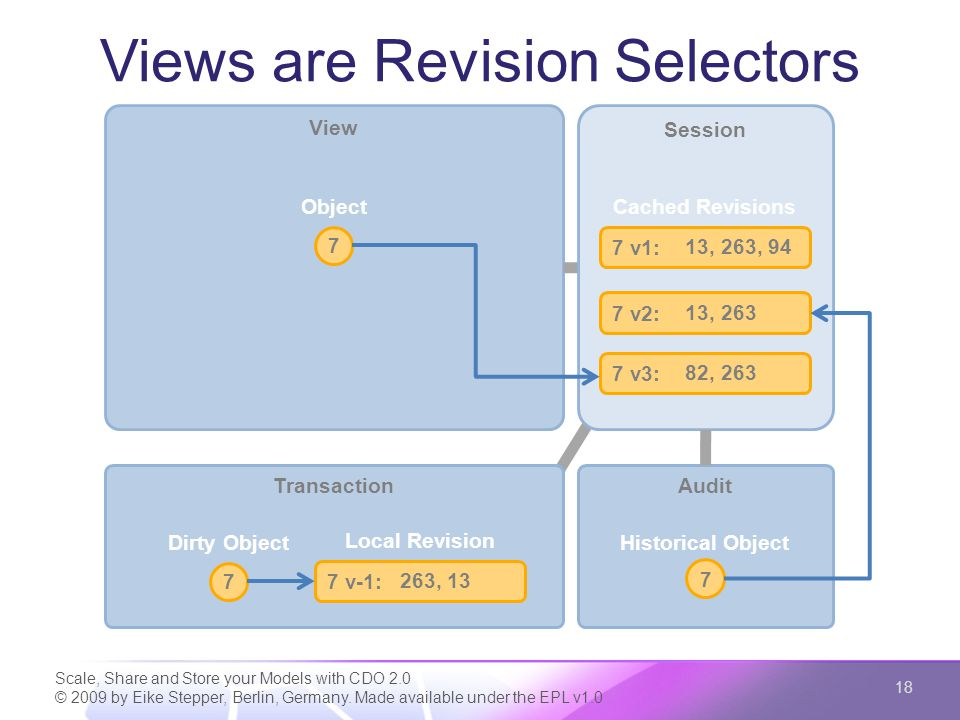 View Views are Revision Selectors Scale, Share and Store your Models with CDO 2.0 © 2009 by Eike Stepper, Berlin, Germany. Made available under the EP