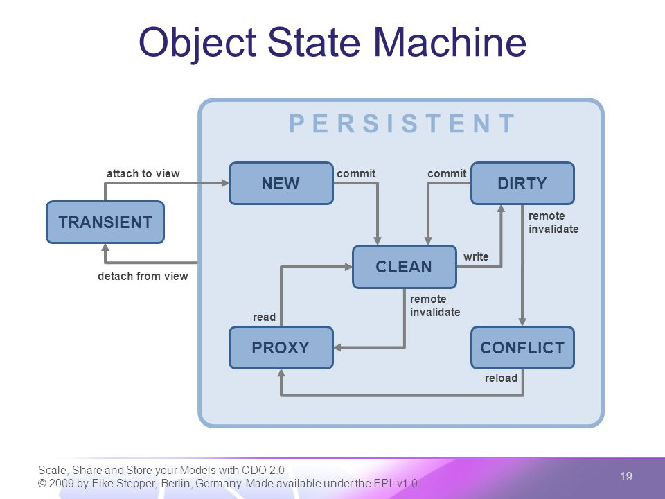 Object State Machine Scale, Share and Store your Models with CDO 2.0 © 2009 by Eike Stepper, Berlin, Germany. Made available under the EPL v1.0 19 P E