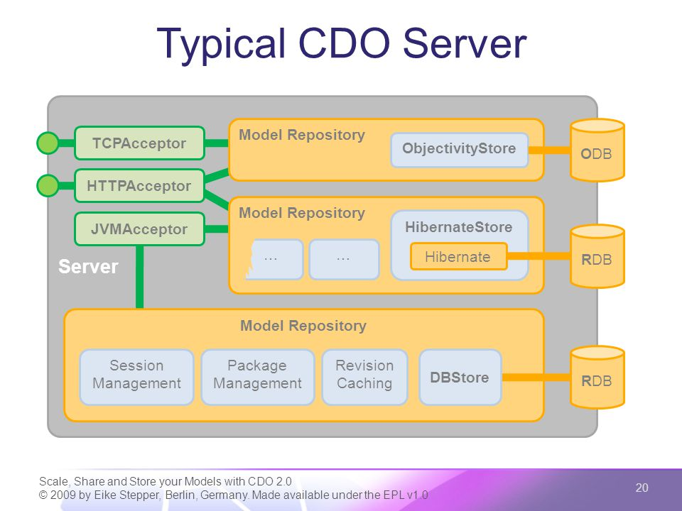 Typical CDO Server Scale, Share and Store your Models with CDO 2.0 © 2009 by Eike Stepper, Berlin, Germany. Made available under the EPL v1.0 20 Serve