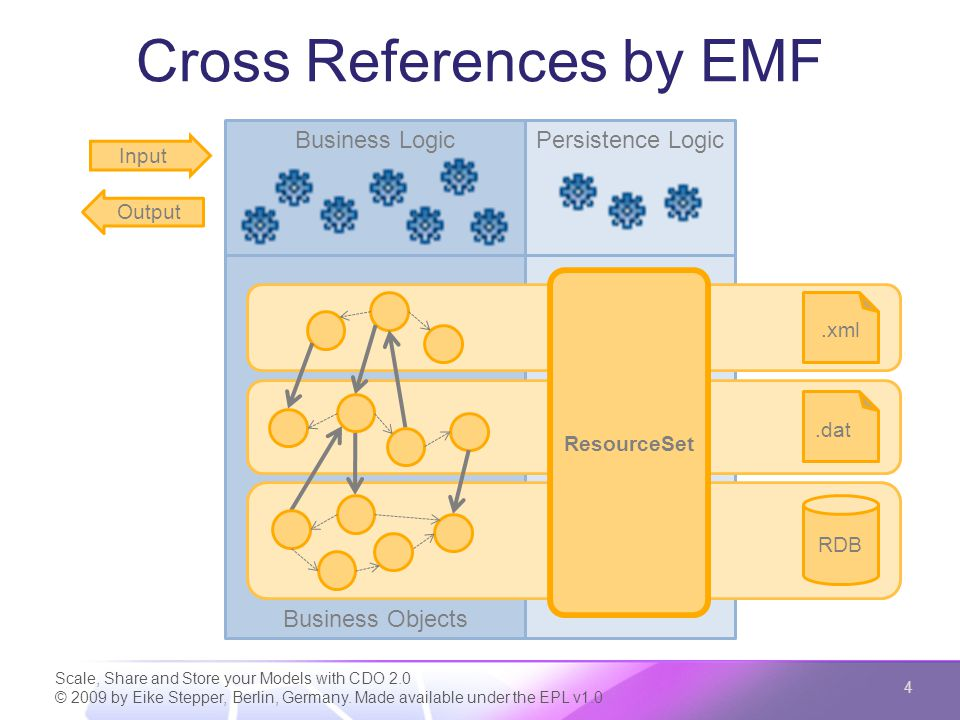 Business Objects Cross References by EMF Scale, Share and Store your Models with CDO 2.0 © 2009 by Eike Stepper, Berlin, Germany. Made available under