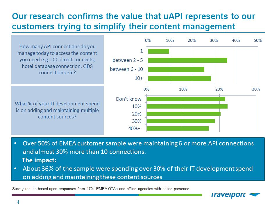 Our research confirms the value that uAPI represents to our customers trying to simplify their content management 4