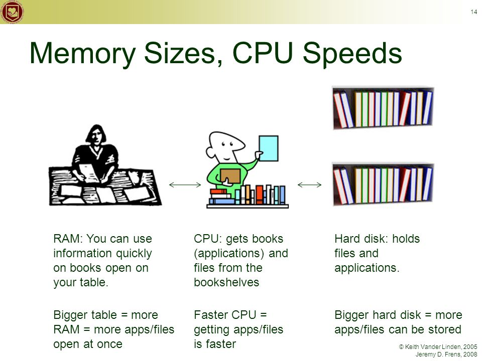 © Keith Vander Linden, 2005 Jeremy D. Frens, 2008 Memory Sizes, CPU Speeds 14 RAM: You can use information quickly on books open on your table. CPU: g