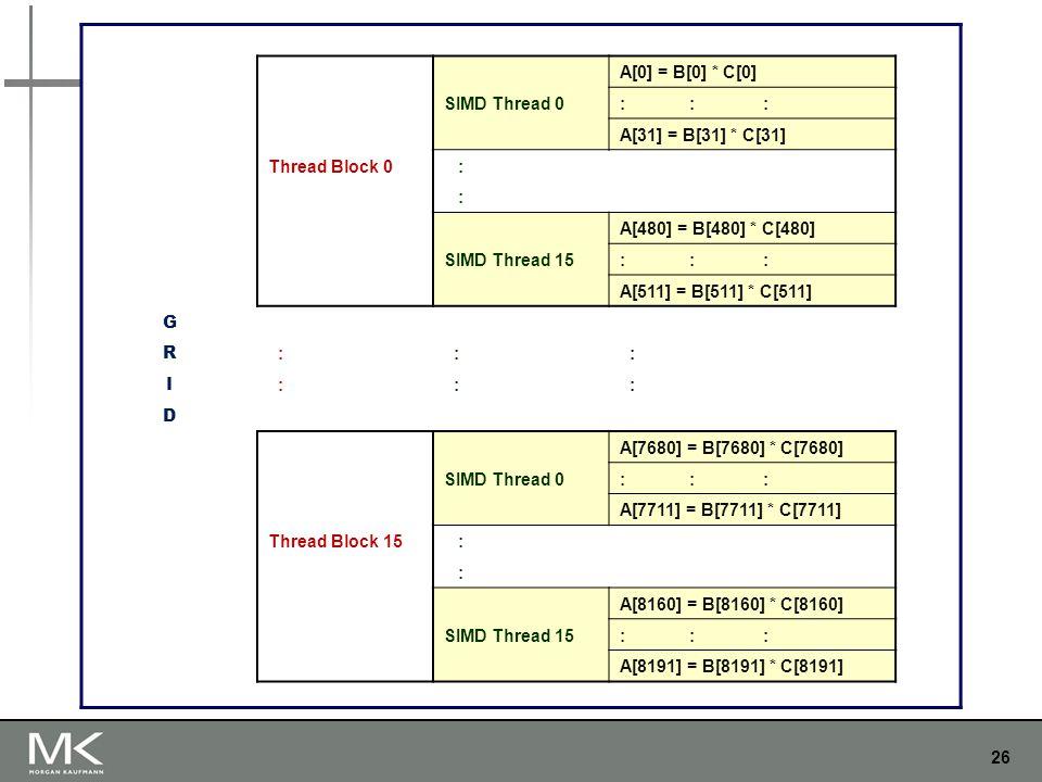 26 A[0] = B[0] * C[0] SIMD Thread 0: : : A[31] = B[31] * C[31] Thread Block 0 : : A[480] = B[480] * C[480] SIMD Thread 15: : : A[511] = B[511] * C[511] G R : : : I : : : D A[7680] = B[7680] * C[7680] SIMD Thread 0: : : A[7711] = B[7711] * C[7711] Thread Block 15 : : A[8160] = B[8160] * C[8160] SIMD Thread 15: : : A[8191] = B[8191] * C[8191]