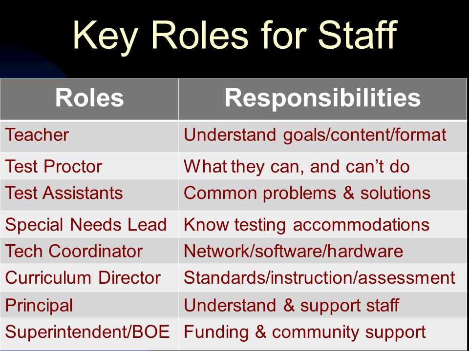 Key Roles for Staff RolesResponsibilities TeacherUnderstand goals/content/format Test ProctorWhat they can, and can't do Test AssistantsCommon problems & solutions Special Needs LeadKnow testing accommodations Tech CoordinatorNetwork/software/hardware Curriculum DirectorStandards/instruction/assessment PrincipalUnderstand & support staff Superintendent/BOEFunding & community support