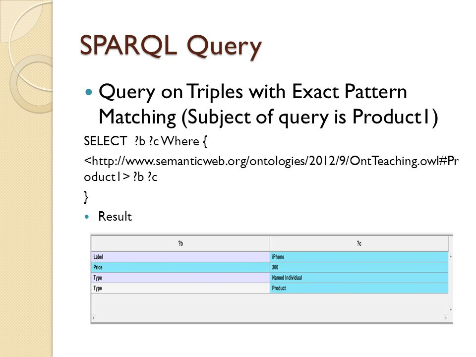 SPARQL Query Query on Triples with Exact Pattern Matching (Subject of query is Product1) SELECT ?b ?c Where { ?b ?c } Result