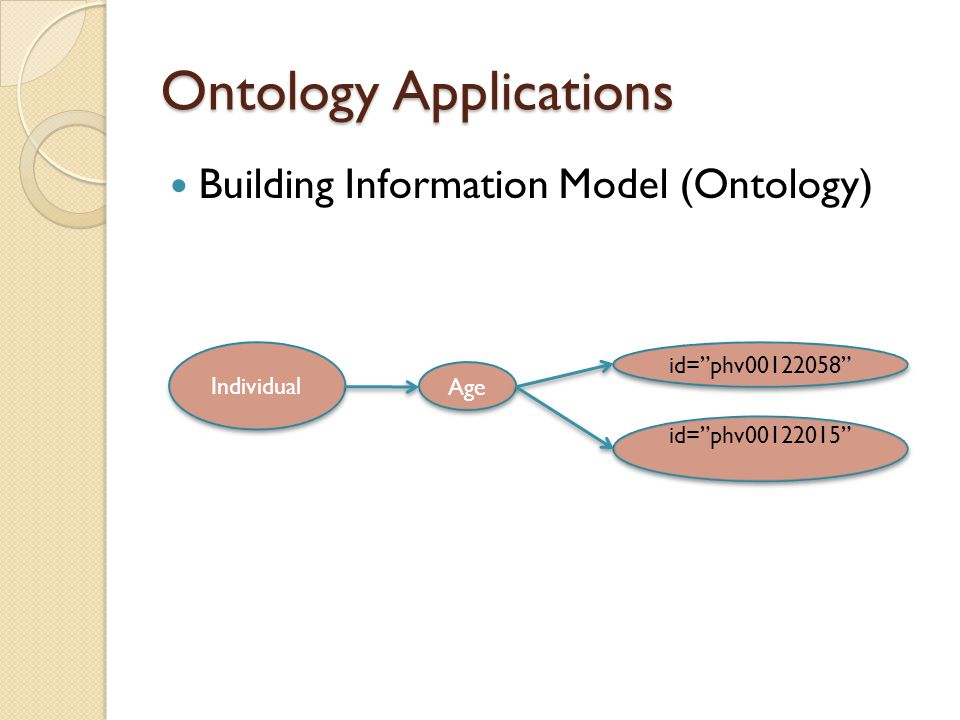 Ontology Applications Information Retrieval and Ranking Phenotypes Query={Age of Subject} StudyPhenotype Variable phs000284.v1.pht001901.v1.C FS_CARe_Sample.data_dict_2 011_02_07 id= phv00122058 phs000284.v1.pht001903.v1.C FS_CARe_ECG.data_dict_201 1_02_07 id= phv00122015