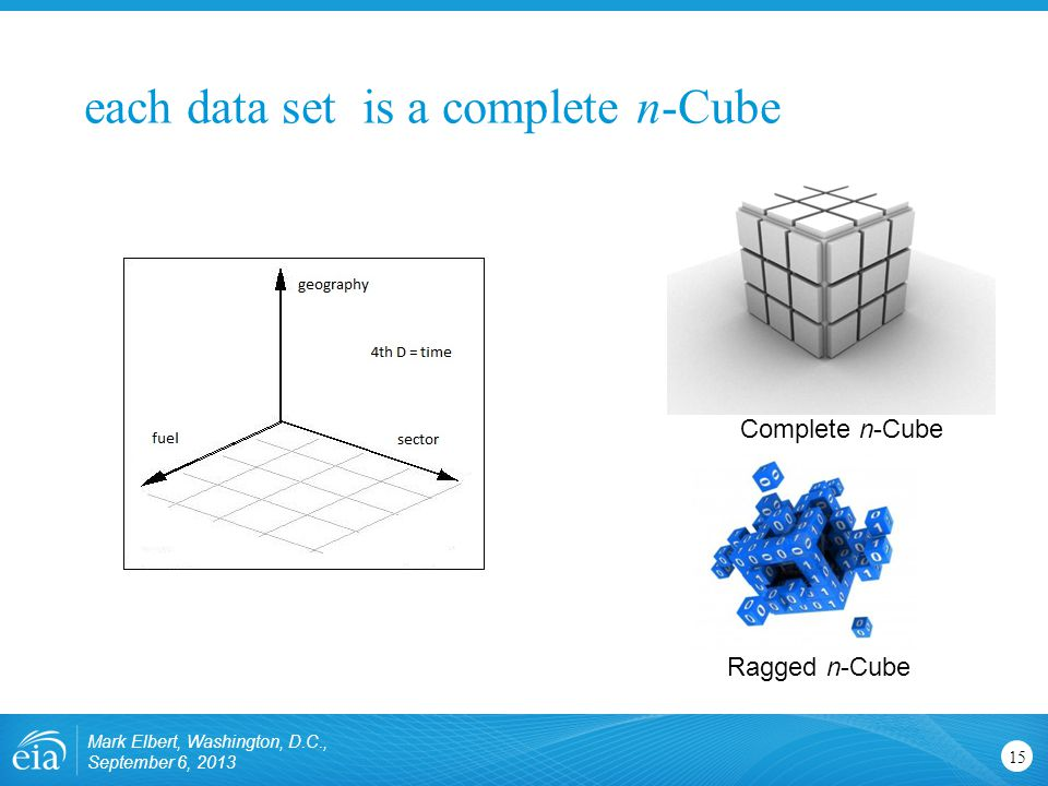 each data set is a complete n-Cube Mark Elbert, Washington, D.C., September 6, 2013 15 Ragged n-Cube Complete n-Cube