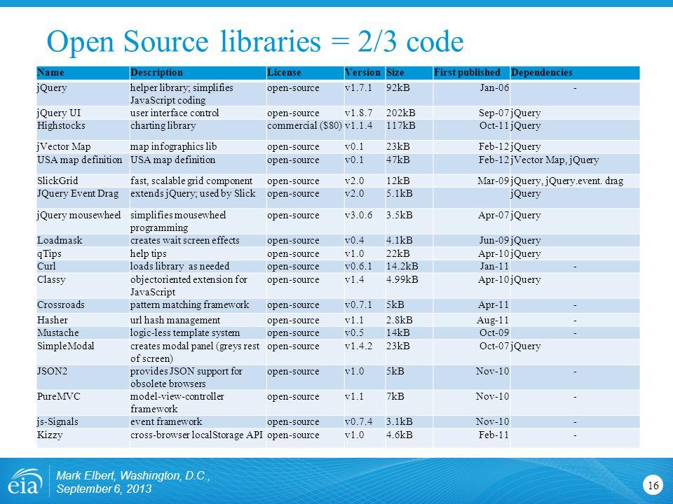 Mark Elbert, Washington, D.C., September 6, 2013 16 NameDescriptionLicenseVersionSizeFirst publishedDependencies jQueryhelper library; simplifies JavaScript coding open-sourcev1.7.192kBJan-06- jQuery UIuser interface controlopen-sourcev1.8.7202kBSep-07jQuery Highstockscharting librarycommercial ($80)v1.1.4117kBOct-11jQuery jVector Mapmap infographics libopen-sourcev0.123kBFeb-12jQuery USA map definition open-sourcev0.147kBFeb-12jVector Map, jQuery SlickGridfast, scalable grid componentopen-sourcev2.012kBMar-09jQuery, jQuery.event.