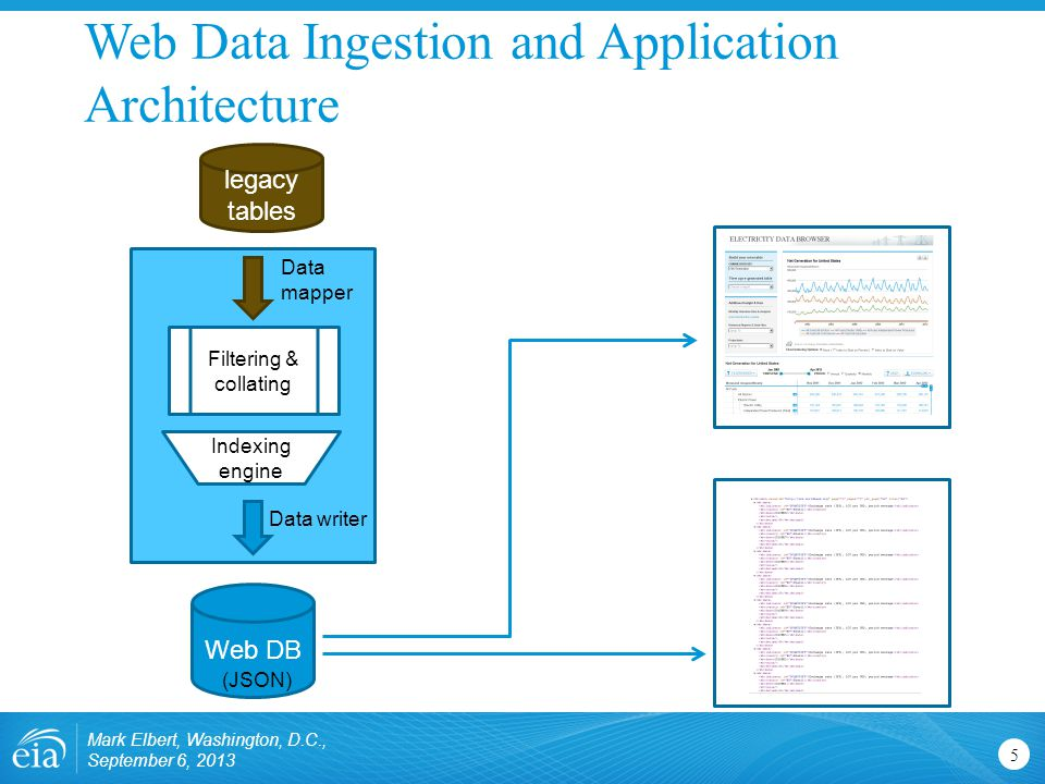 Web Data Ingestion and Application Architecture Mark Elbert, Washington, D.C., September 6, 2013 5 legacy tables Web DB Filtering & collating Indexing engine Data mapper Data writer (JSON)