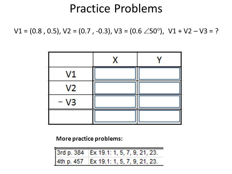  Practice Problems V1 = (0.8, 0.5), V2 = (0.7, -0.3), V3 = (0.6  50  ), V1 + V2 – V3 = .