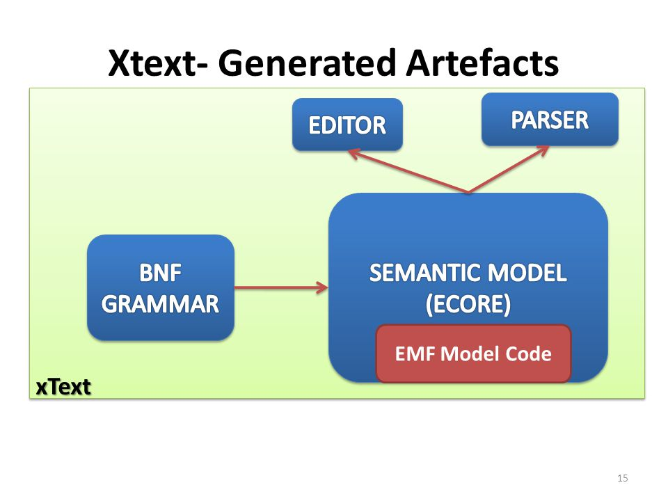 xTextxText Xtext- Generated Artefacts EMF Model Code 15