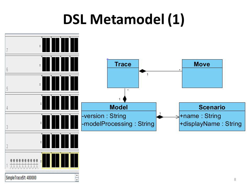 DSL Metamodel (1) 8