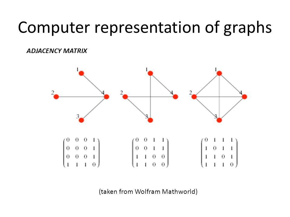 Computer representation of graphs (taken from Wolfram Mathworld) ADJACENCY MATRIX
