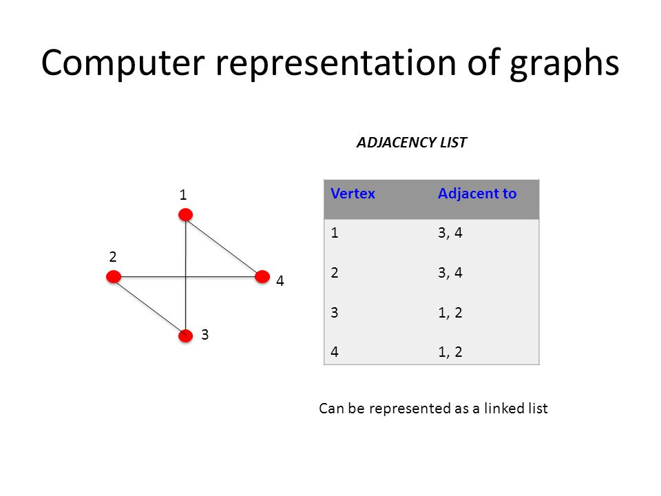 Computer representation of graphs ADJACENCY LIST 1 2 3 4 VertexAdjacent to 12341234 3, 4 1, 2 Can be represented as a linked list