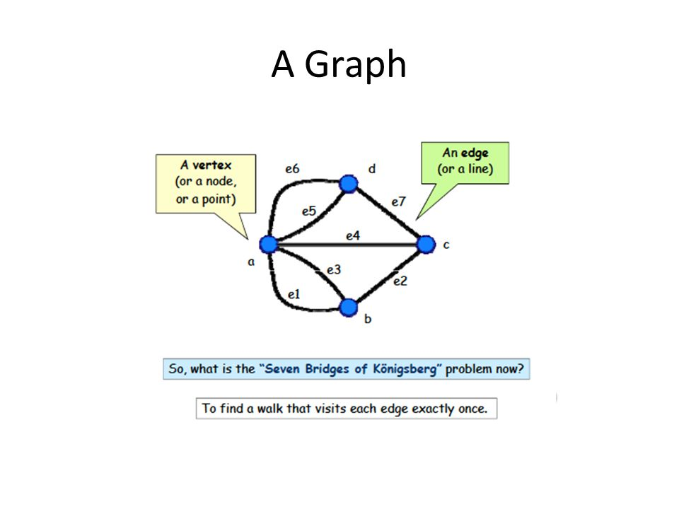 Types of graphs Bipartite graph A simple graph is called bipartite if its vertex set V can be partitioned into two disjoint subsets V1 and V2, such that every edge in the graph connects a vertex in V1 to a vertex in V2.