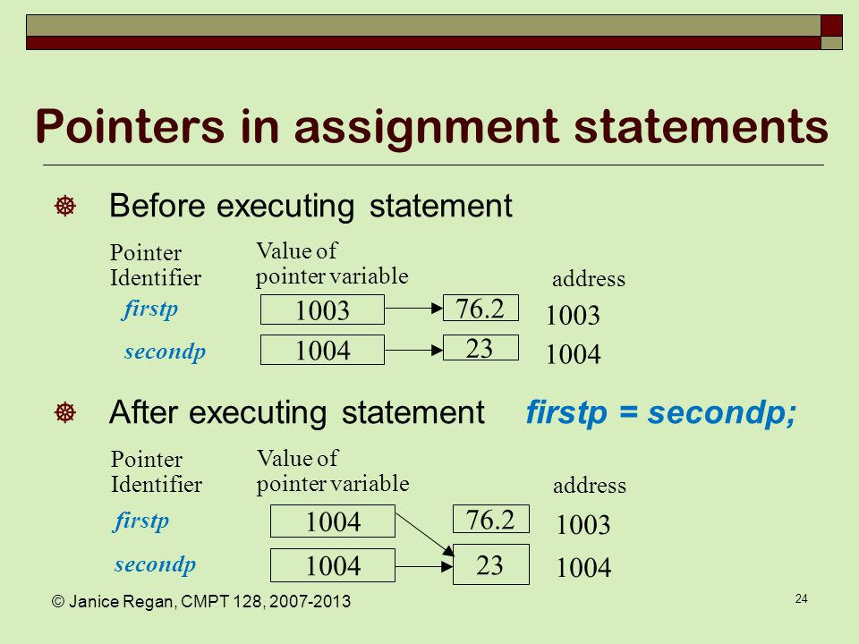 © Janice Regan, CMPT 128, 2007-2013 24 Pointers in assignment statements  Before executing statement  After executing statement firstp = secondp; 76.2 23 1003 1004 1003 1004 firstp secondp 76.2 23 1004 1003 1004 address Pointer Identifier firstp secondp Value of pointer variable address Pointer Identifier Value of pointer variable
