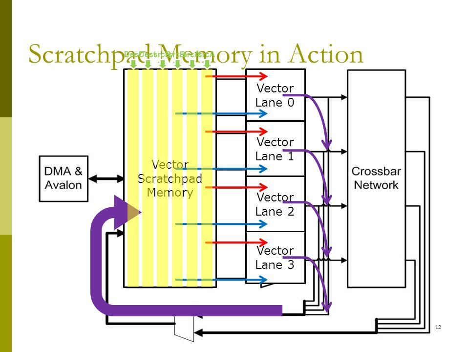 Scratchpad Memory in Action Vector Scratchpad Memory Vector Lane 0 Vector Lane 1 Vector Lane 2 Vector Lane 3 srcAsrcBDestsrcAsrcBDest 12