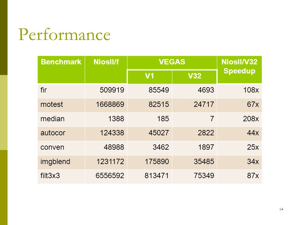 Performance 14 BenchmarkNiosII/fVEGASNiosII/V32 Speedup V1V32 fir509919855494693108x motest1668869825152471767x median13881857208x autocor12433845027282244x conven489883462189725x imgblend12311721758903548534x filt3x365565928134717534987x