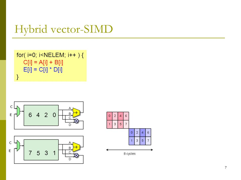 7 Hybrid vector-SIMD for( i=0; i<NELEM; i++ ) { C[i] = A[i] + B[i] E[i] = C[i] * D[i] } 0 1 2 3 C E C E 4 5 6 7