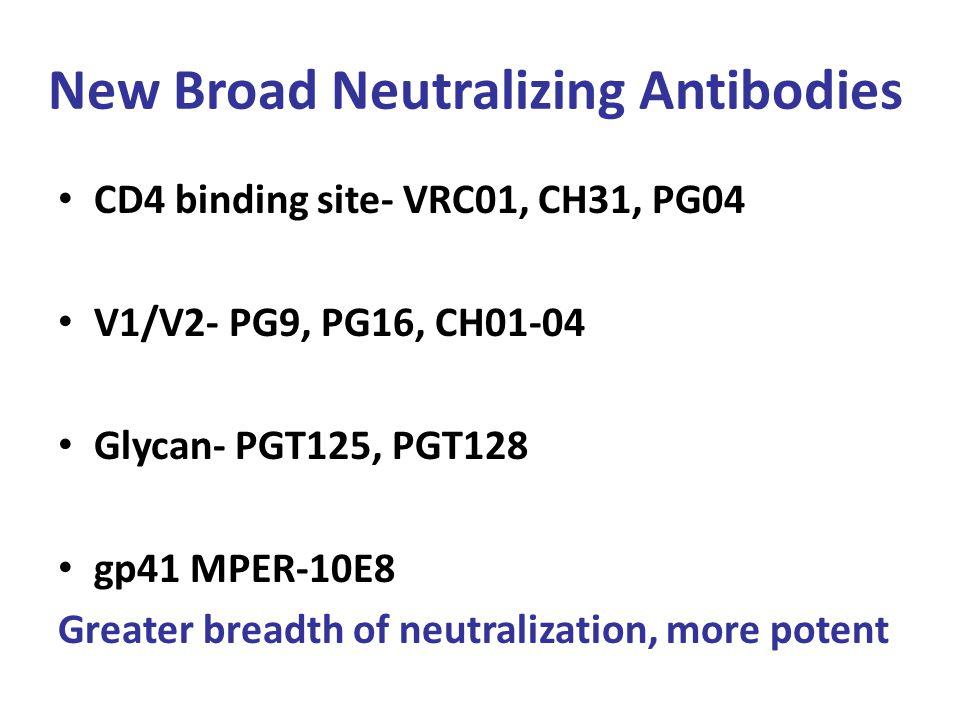 New Broad Neutralizing Antibodies CD4 binding site- VRC01, CH31, PG04 V1/V2- PG9, PG16, CH01-04 Glycan- PGT125, PGT128 gp41 MPER-10E8 Greater breadth