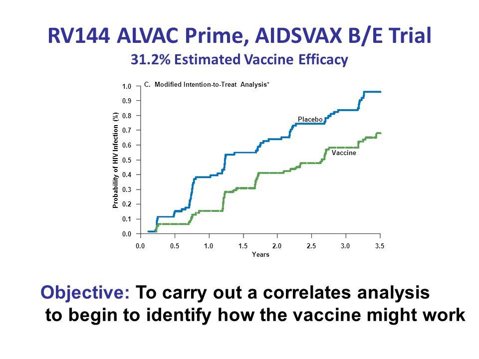 RV144 ALVAC Prime, AIDSVAX B/E Trial 31.2% Estimated Vaccine Efficacy 0.00.51.01.52.02.53.03.5 1.0 0.9 0.8 0.7 0.6 0.5 0.4 0.3 0.2 0.1 0.0 Years Proba