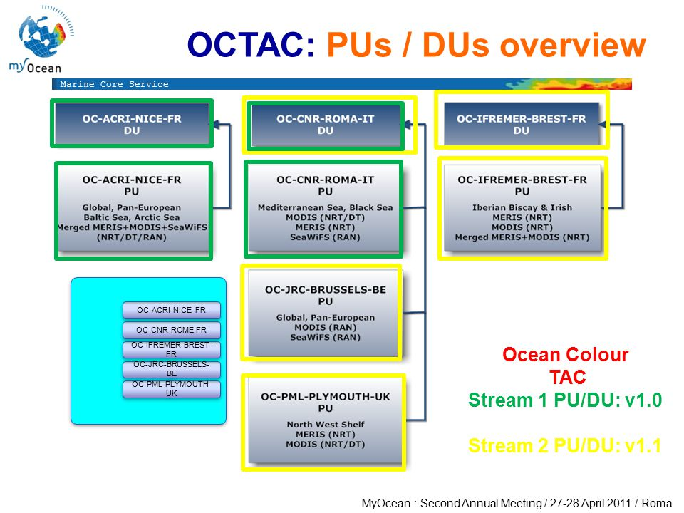 Marine Core Service MyOcean : Second Annual Meeting / 27-28 April 2011 / Roma OCTAC: PUs / DUs overview OC OC-ACRI-NICE- FR OC-CNR-ROME-FR OC-IFREMER-