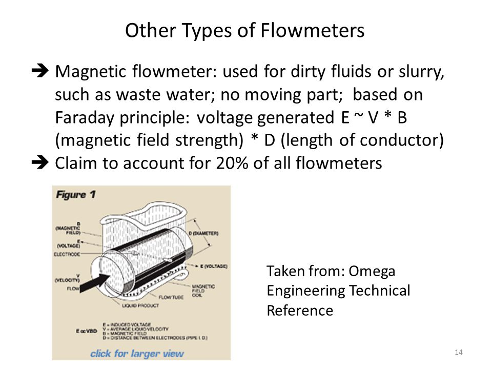 14 Other Types of Flowmeters  Magnetic flowmeter: used for dirty fluids or slurry, such as waste water; no moving part; based on Faraday principle: voltage generated E ~ V * B (magnetic field strength) * D (length of conductor)  Claim to account for 20% of all flowmeters Taken from: Omega Engineering Technical Reference