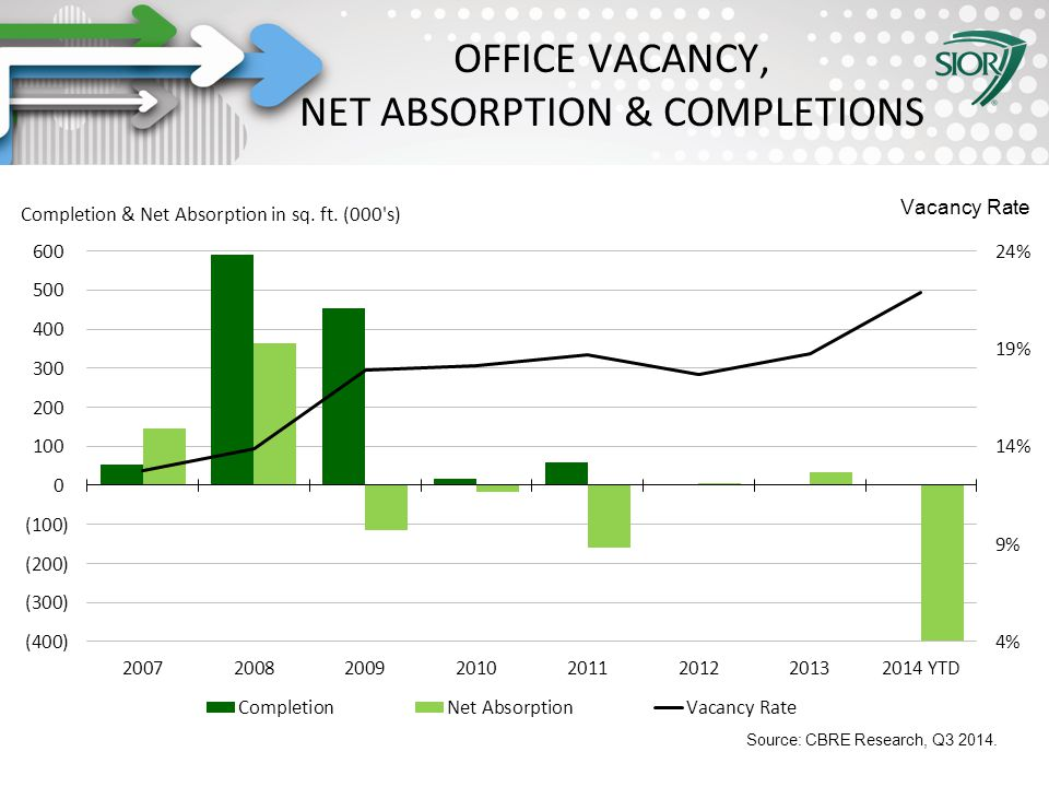 Society of Industrial and Office REALTORS® OFFICE VACANCY, NET ABSORPTION & COMPLETIONS