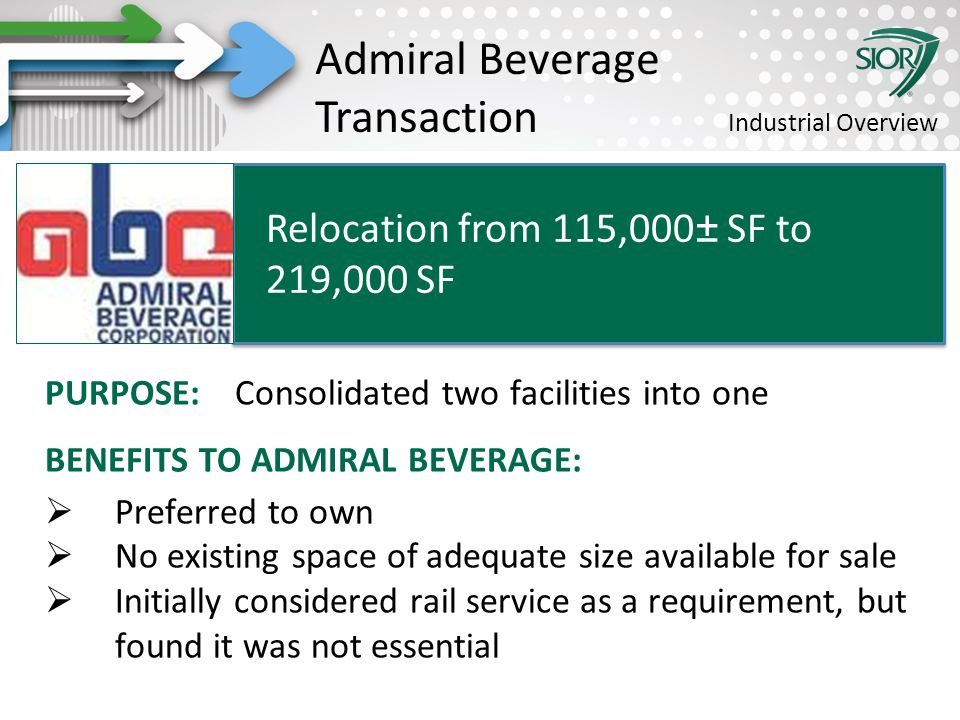 Society of Industrial and Office REALTORS® PURPOSE: Consolidated two facilities into one BENEFITS TO ADMIRAL BEVERAGE:  Preferred to own  No existing space of adequate size available for sale  Initially considered rail service as a requirement, but found it was not essential Relocation from 115,000± SF to 219,000 SF Admiral Beverage Transaction Industrial Overview