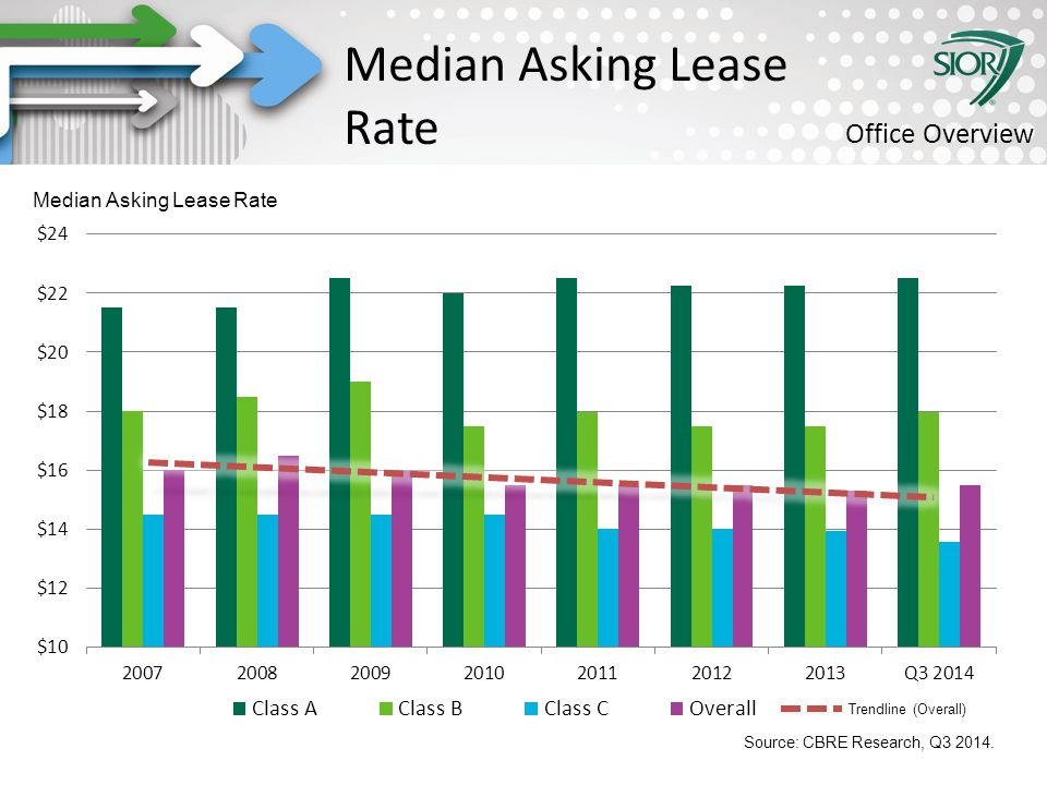 Society of Industrial and Office REALTORS® Trendline (Overall) Median Asking Lease Rate Office Overview