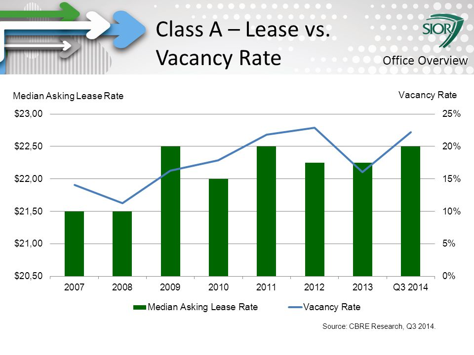 Society of Industrial and Office REALTORS® Class A – Lease vs. Vacancy Rate Office Overview