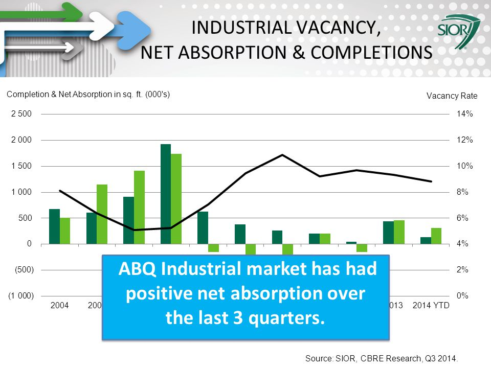 Society of Industrial and Office REALTORS® INDUSTRIAL VACANCY, NET ABSORPTION & COMPLETIONS ABQ Industrial market has had positive net absorption over the last 3 quarters.