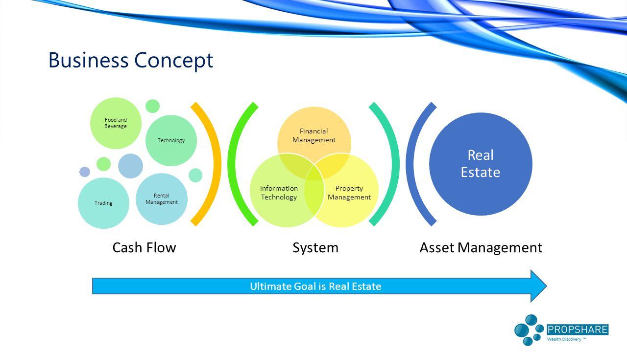 Business Concept SystemAsset Management Financial Management Property Management Information Technology Food and Beverage TechnologyTrading Rental Management Real Estate Cash Flow Ultimate Goal is Real Estate