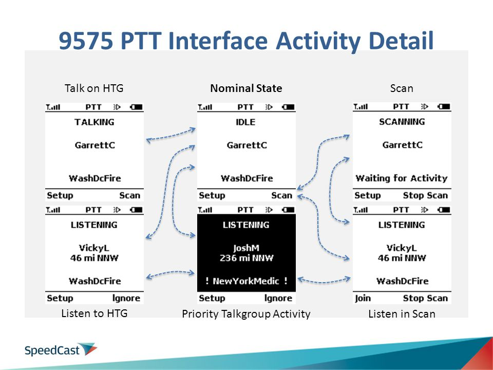 9575 PTT Interface Activity Detail Nominal StateScan Listen in Scan Priority Talkgroup Activity Listen to HTG Talk on HTG