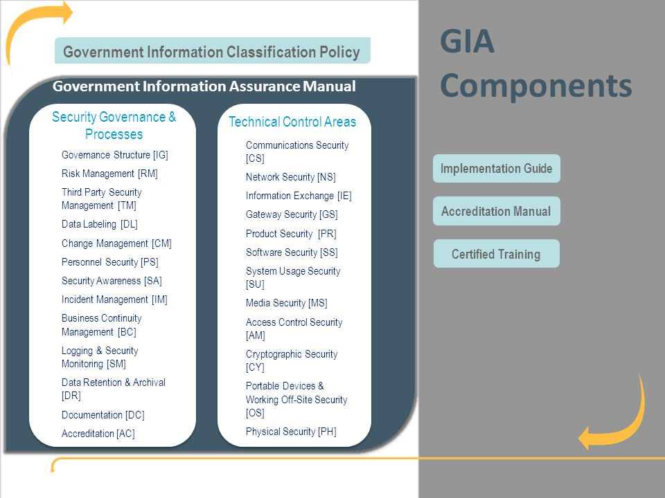 Government Information Assurance Survey GIA Components What is GIA Government Information Assurance Manual Governance Structure [IG] Risk Management [RM] Third Party Security Management [TM] Data Labeling [DL] Change Management [CM] Personnel Security [PS] Security Awareness [SA] Incident Management [IM] Business Continuity Management [BC] Logging & Security Monitoring [SM] Data Retention & Archival [DR] Documentation [DC] Accreditation [AC] Security Governance & Processes Government Information Classification Policy Communications Security [CS] Network Security [NS] Information Exchange [IE] Gateway Security [GS] Product Security [PR] Software Security [SS] System Usage Security [SU] Media Security [MS] Access Control Security [AM] Cryptographic Security [CY] Portable Devices & Working Off-Site Security [OS] Physical Security [PH] Technical Control Areas Implementation GuideAccreditation Manual Certified Training