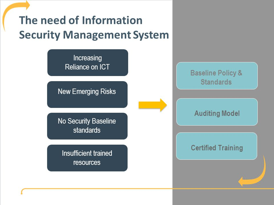Government Information Assurance Survey Increasing Reliance on ICT New Emerging Risks No Security Baseline standards Insufficient trained resources Baseline Policy & Standards Auditing Model Certified Training The need of Information Security Management System