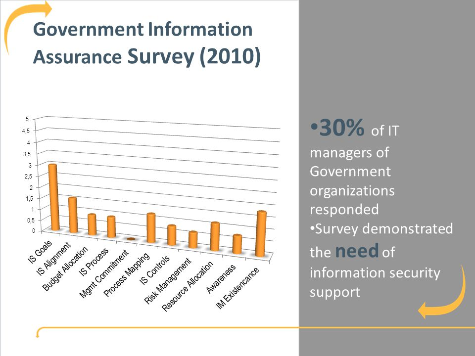 8 Government Information Assurance Policy