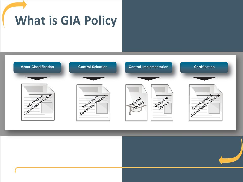 What is GIA Policy