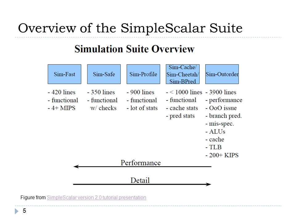 Overview of the SimpleScalar Suite 5 Figure from SimpleScalar version 2.0 tutorial presentationSimpleScalar version 2.0 tutorial presentation