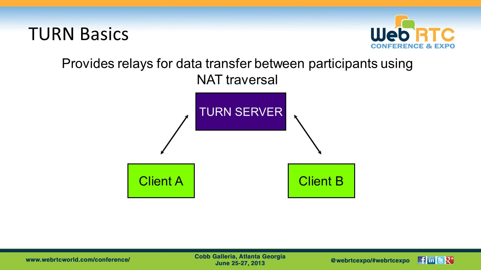 TURN Basics Provides relays for data transfer between participants using NAT traversal Client A TURN SERVER Client B