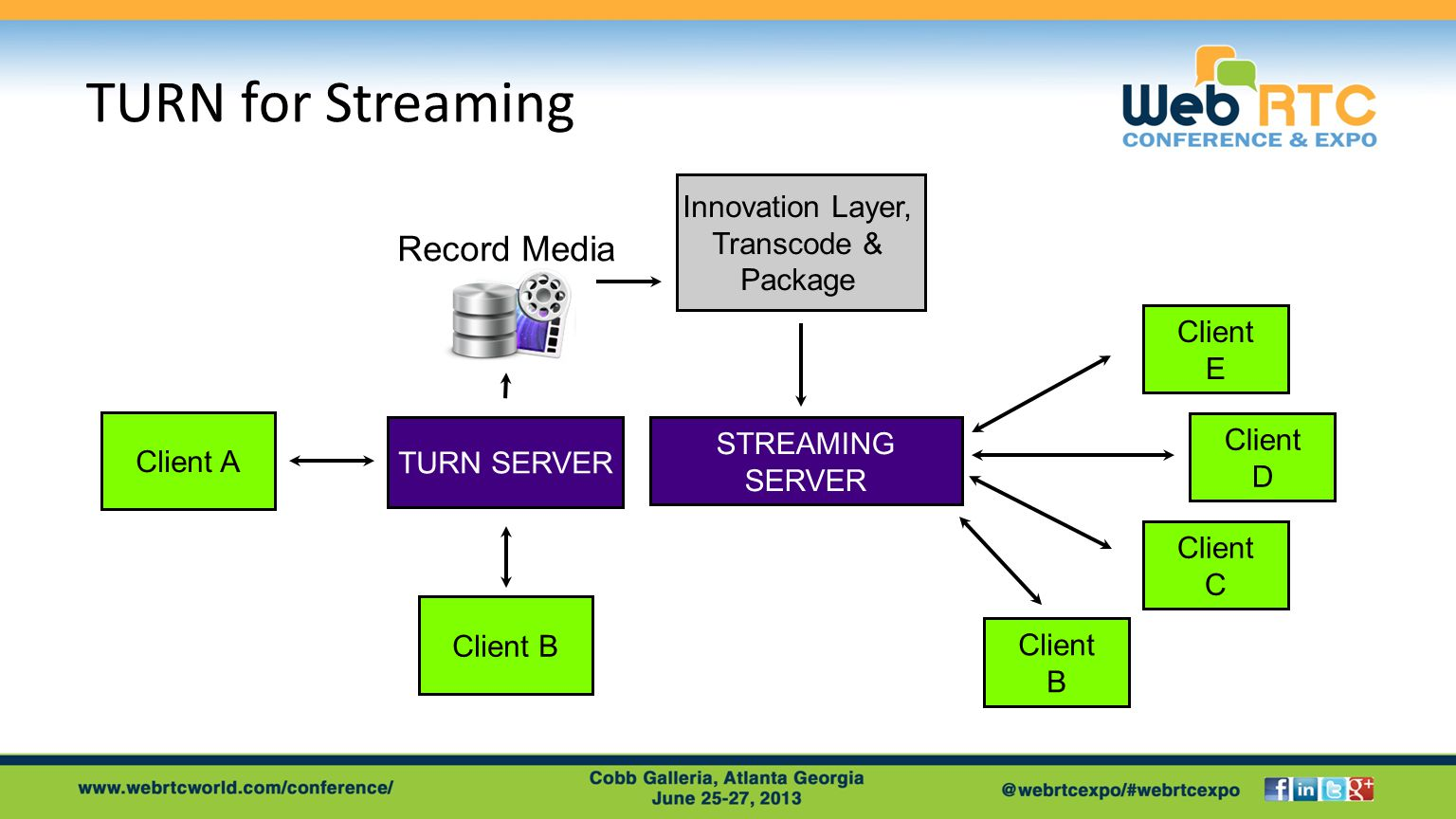 TURN for Streaming Client A TURN SERVER Client B Record Media STREAMING SERVER Client B Client C Client D Client E Innovation Layer, Transcode & Package