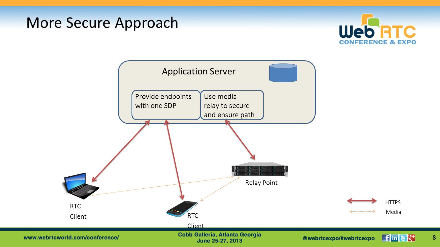 More Secure Approach 8 Application Server Provide endpoints with one SDP Use media relay to secure and ensure path RTC Client RTC Client HTTPS Relay Point Media