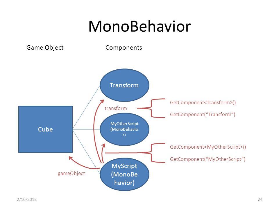 MonoBehavior 2/10/201224 Cube Transform MyOtherScript (MonoBehavio r) MyScript (MonoBe havior) Game ObjectComponents GetComponent () transform gameObject GetComponent( MyOtherScript ) GetComponent () GetComponent( Transform )